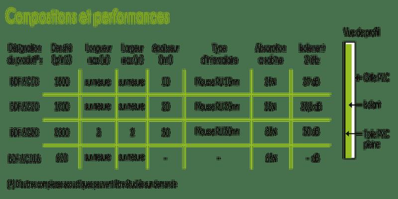 Performances-acoustiques-bâches-de-France